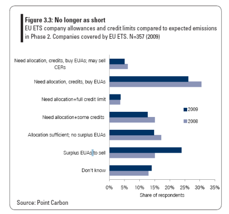 point-carbon-survey-chart